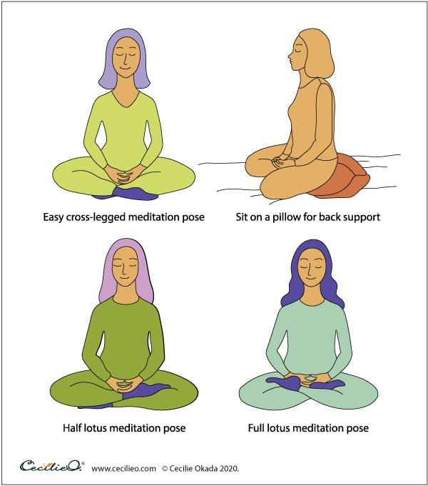 Meditation postures.
