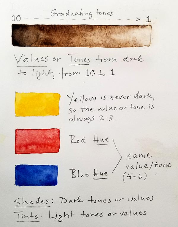 Explanation of color terms.